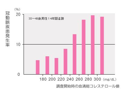図 前立腺がん患者数の予測